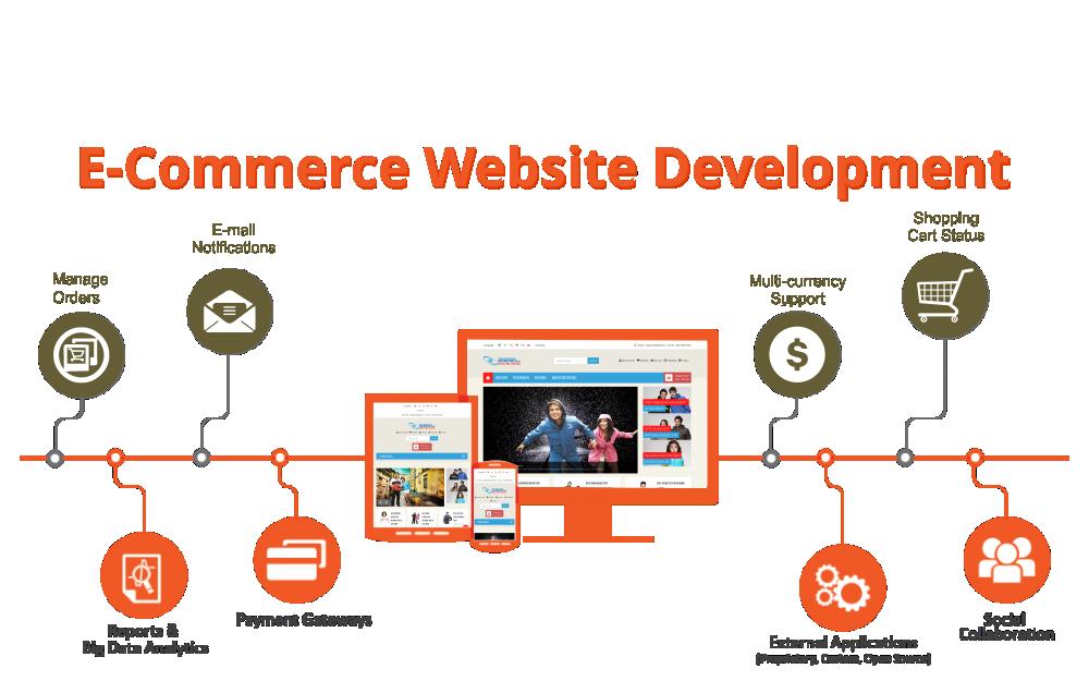 e-commerce-development